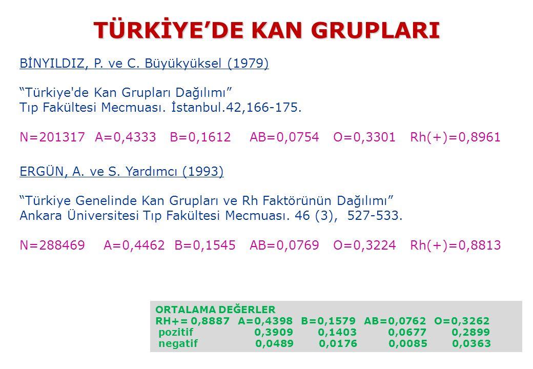 TÜRKİYE'DE KAN GRUPLARI TÜRKİYE'DE KAN GRUPLARI BİNYILDIZ, P.