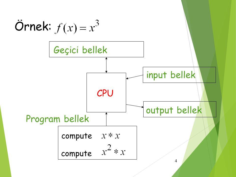 5 CPU input memory output memory Program memory temporary memory compute