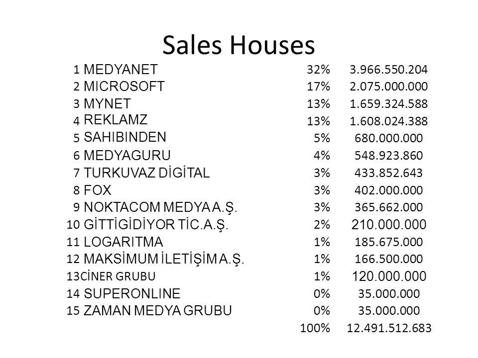 Sales Houses 1 MEDYANET 32%3.966.550.204 2 MICROSOFT 17%2.075.000.000 3 MYNET 13%1.659.324.588 4 REKLAMZ 13%1.608.024.388 5 SAHIBINDEN 5%680.000.000 6