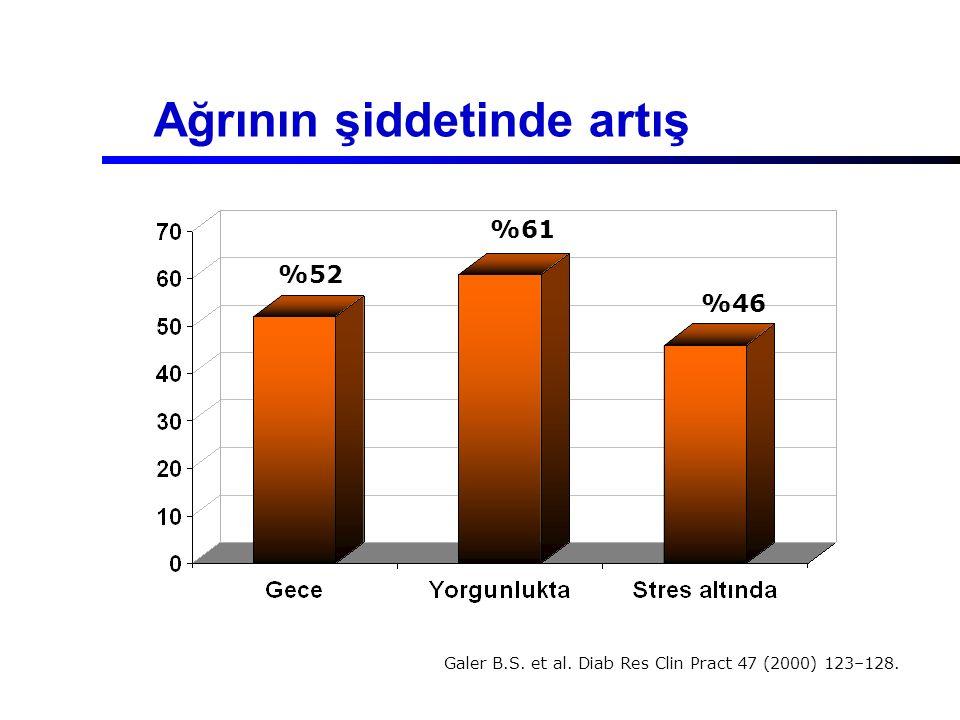 Ağrının şiddetinde artış %52 %61 %46 Galer B.S. et al. Diab Res Clin Pract 47 (2000) 123–128.