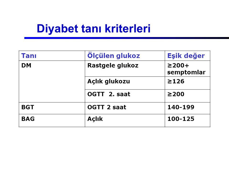 Diyabet tanı kriterleri TanıÖlçülen glukozEşik değer DMRastgele glukoz≥200+ semptomlar Açlık glukozu≥126 OGTT 2. saat≥200 BGTOGTT 2 saat140-199 BAGAçl