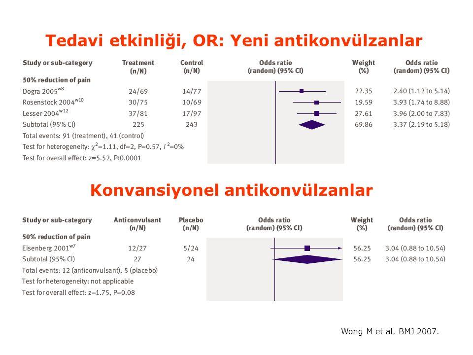 Tedavi etkinliği, OR: Yeni antikonvülzanlar Konvansiyonel antikonvülzanlar Wong M et al. BMJ 2007.