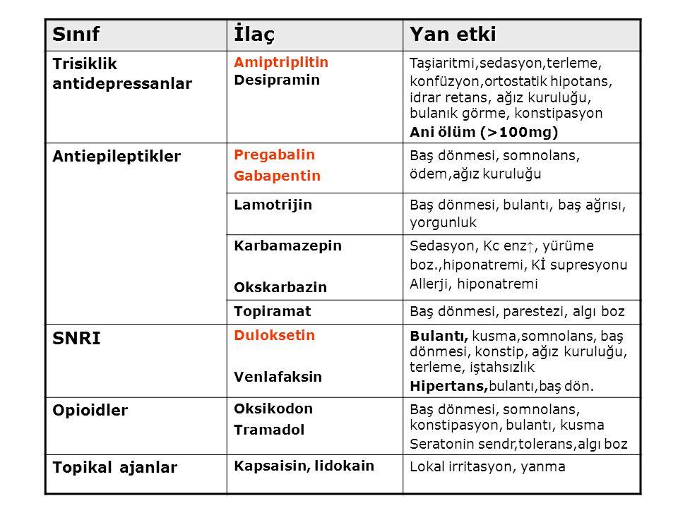 Sınıfİlaç Yan etki Trisiklik antidepressanlar Amiptriplitin Desipramin Taşiaritmi,sedasyon,terleme, konfüzyon,ortostatik hipotans, idrar retans, ağız
