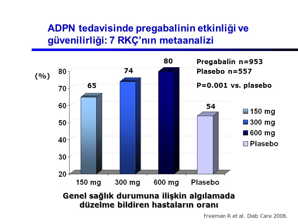 ADPN tedavisinde pregabalinin etkinliği ve güvenilirliği: 7 RKÇ'nın metaanalizi Freeman R et al. Diab Care 2008. (%) 65 74 80 54 Genel sağlık durumuna