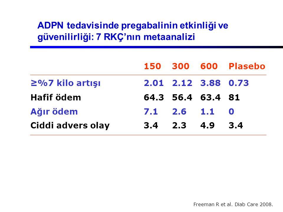 ADPN tedavisinde pregabalinin etkinliği ve güvenilirliği: 7 RKÇ'nın metaanalizi 150300600Plasebo ≥%7 kilo artışı2.012.123.880.73 Hafif ödem 64.356.463