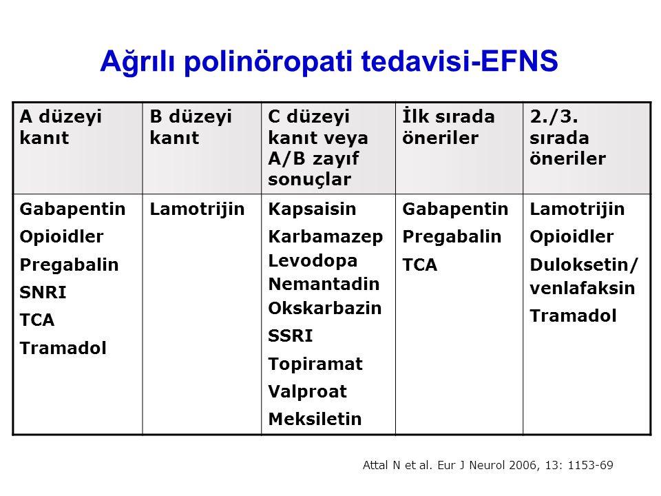 Ağrılı polinöropati tedavisi-EFNS A düzeyi kanıt B düzeyi kanıt C düzeyi kanıt veya A/B zayıf sonuçlar İlk sırada öneriler 2./3. sırada öneriler Gabap
