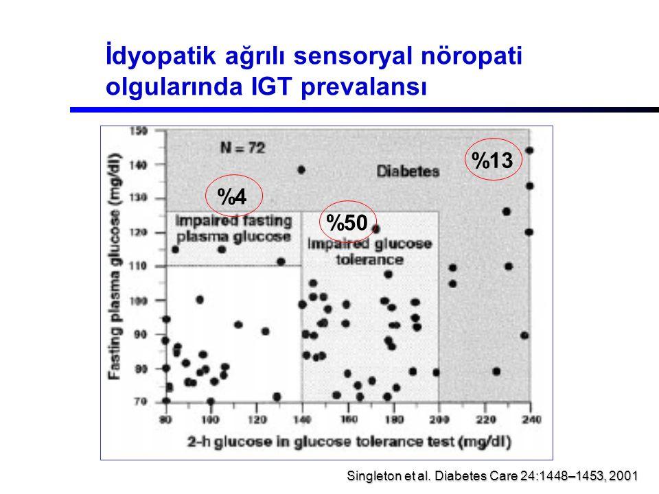 İdyopatik ağrılı sensoryal nöropati olgularında IGT prevalansı Singleton et al. Diabetes Care 24:1448–1453, 2001 %13 %4 %50