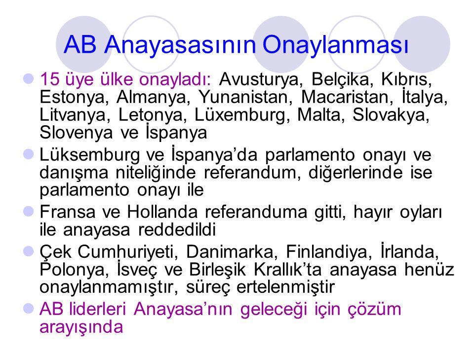 AB Anayasasının Onaylanması 15 üye ülke onayladı: Avusturya, Belçika, Kıbrıs, Estonya, Almanya, Yunanistan, Macaristan, İtalya, Litvanya, Letonya, Lüx