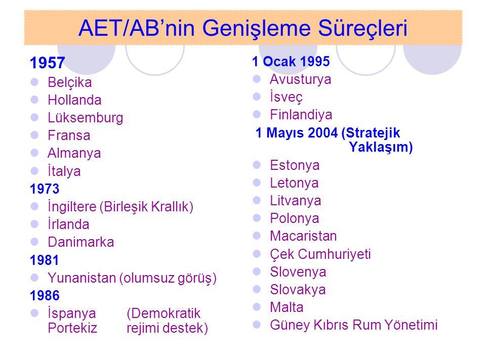 Son Genişleme ve Diğer Adaylar 1 Ocak 2007 Bulgaristan Romanya Aday Ülkeler Türkiye Hırvatistan Makedonya Batı Balkanlar Stratejisi (Potansiyel adaylar) Arnavutluk Bosna-Hersek Sırbistan-Karadağ Kosova Adaylıkları halkoylamasından dönenler Norveç: 1972 ve 1994 İsviçre: 1992 ve 2001 Adaylık başvurusu kabul edilmeyen Fas: 1987 Türkiye Başvuru: 1987 Komisyon Kararı: 1989