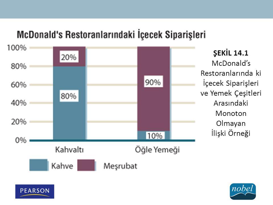 ŞEKİL 14.1 McDonald's Restoranlarında ki İçecek Siparişleri ve Yemek Çeşitleri Arasındaki Monoton Olmayan İlişki Örneği