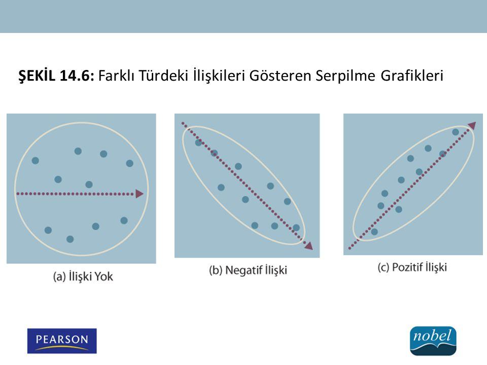 ŞEKİL 14.6: Farklı Türdeki İlişkileri Gösteren Serpilme Grafikleri