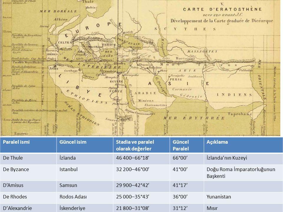 Paralel ismiGüncel isimStadia ve paralel olarak değerler Güncel Paralel Açıklama De Thuleİzlanda46 400–66°18'66°00'İzlanda'nın Kuzeyi De ByzanceIstanb