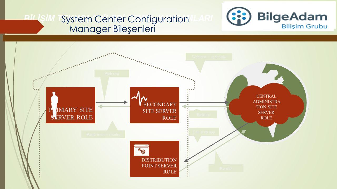 BİLİŞİM TEKNOLOJİLERİ TEMEL KAVRAMLARI System Center Configuration Manager Bileşenleri