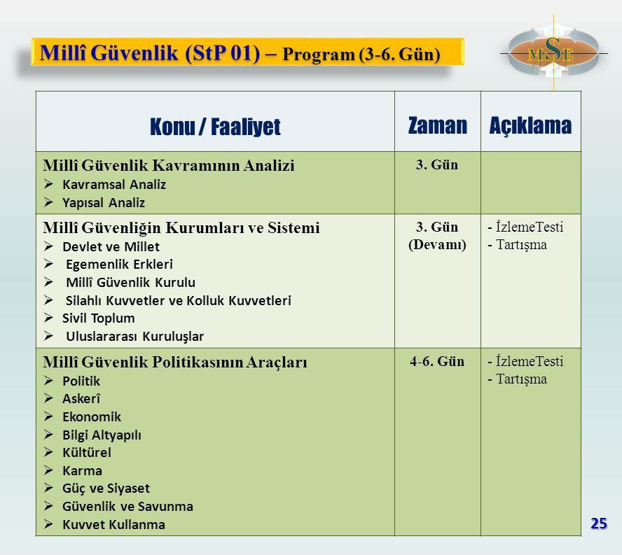 Millî Güvenlik (StP 01) – Program (3-6. Gün) Konu / Faaliyet ZamanAçıklama Millî Güvenlik Kavramının Analizi  Kavramsal Analiz  Yapısal Analiz 3. Gü