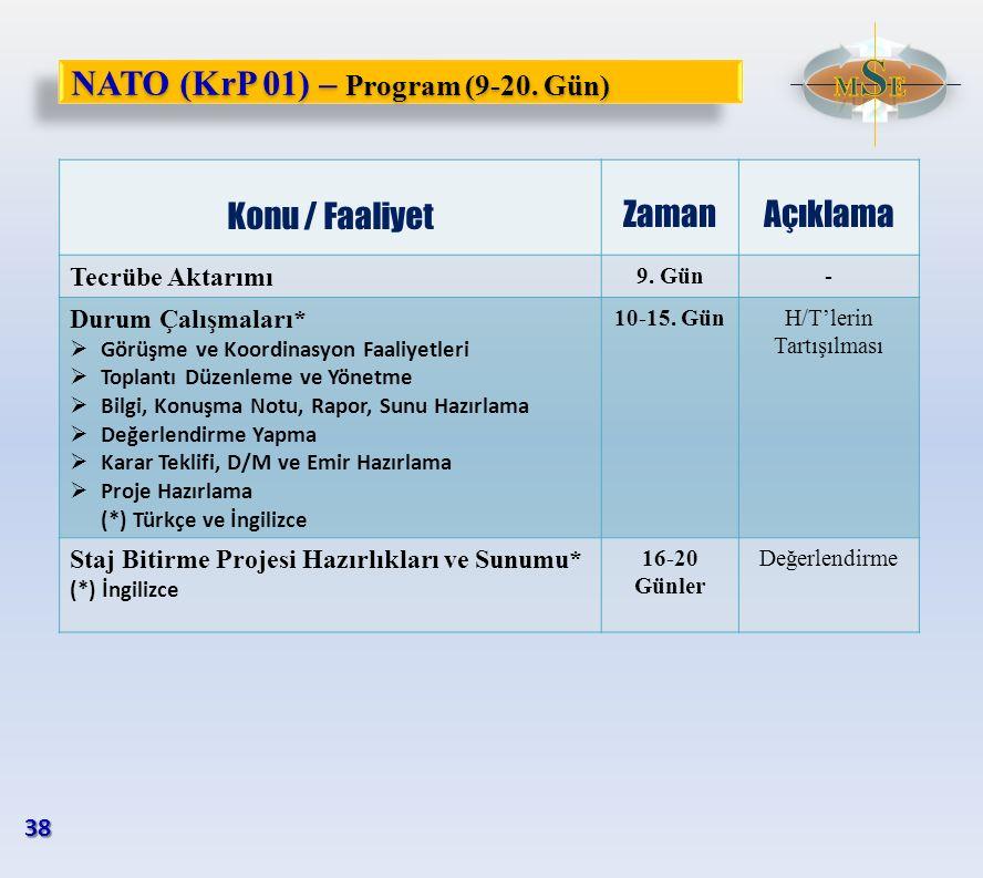 NATO (KrP 01) – Program (9-20. Gün) Konu / Faaliyet ZamanAçıklama Tecrübe Aktarımı 9. Gün- Durum Çalışmaları*  Görüşme ve Koordinasyon Faaliyetleri 