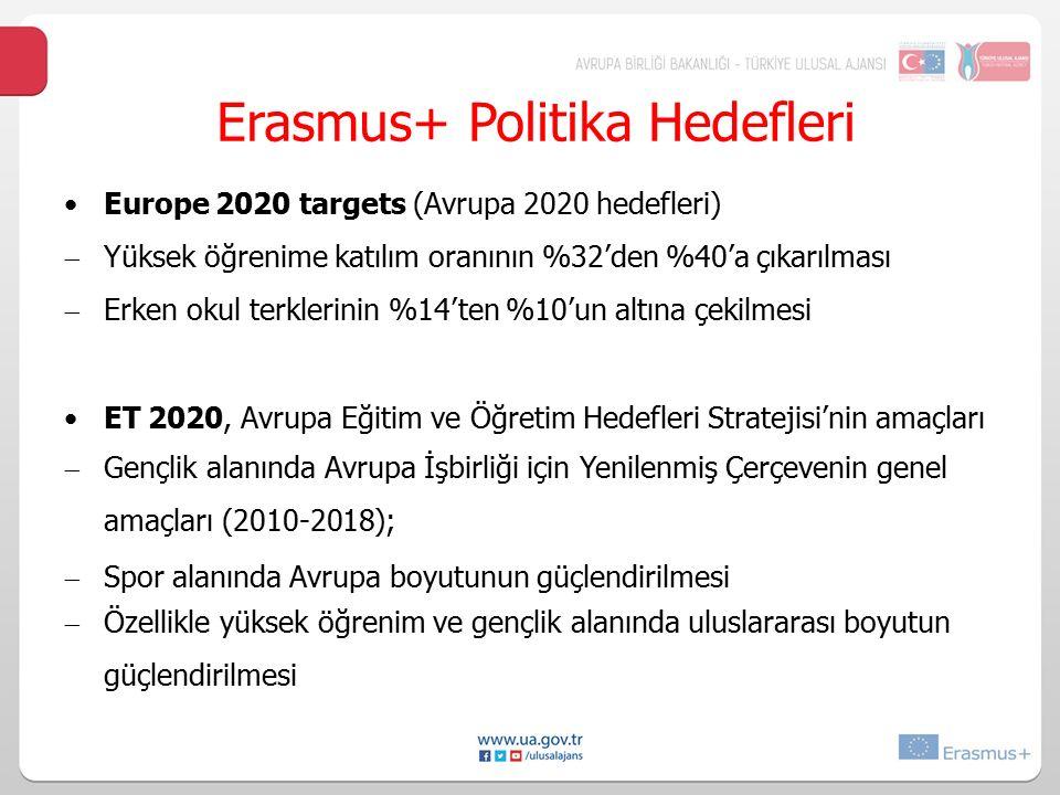 Erasmus+ Politika Hedefleri Europe 2020 targets (Avrupa 2020 hedefleri)  Yüksek öğrenime katılım oranının %32'den %40'a çıkarılması  Erken okul terk