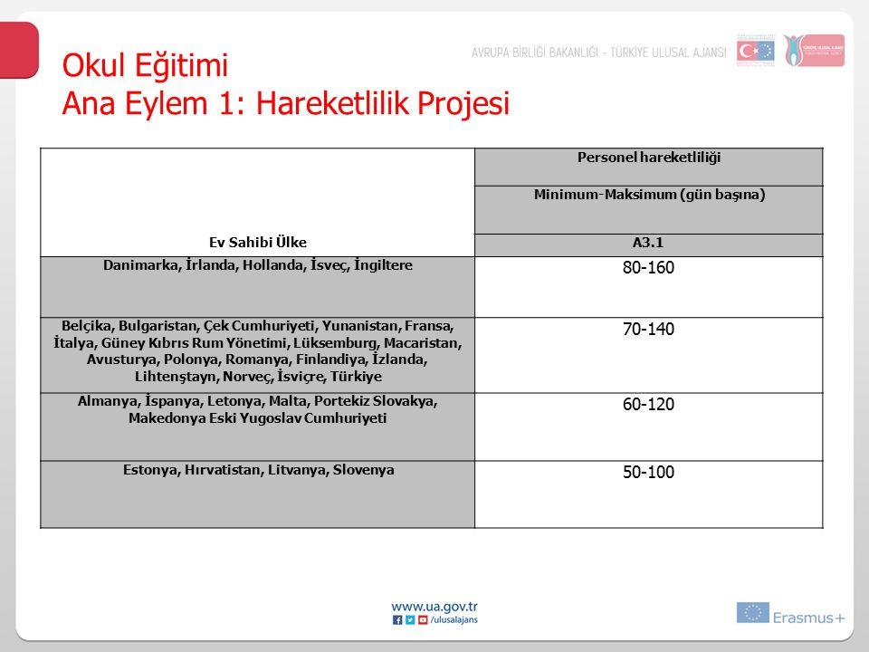 Okul Eğitimi Ana Eylem 1: Hareketlilik Projesi Personel hareketliliği Minimum-Maksimum (gün başına) Ev Sahibi ÜlkeA3.1 Danimarka, İrlanda, Hollanda, İ