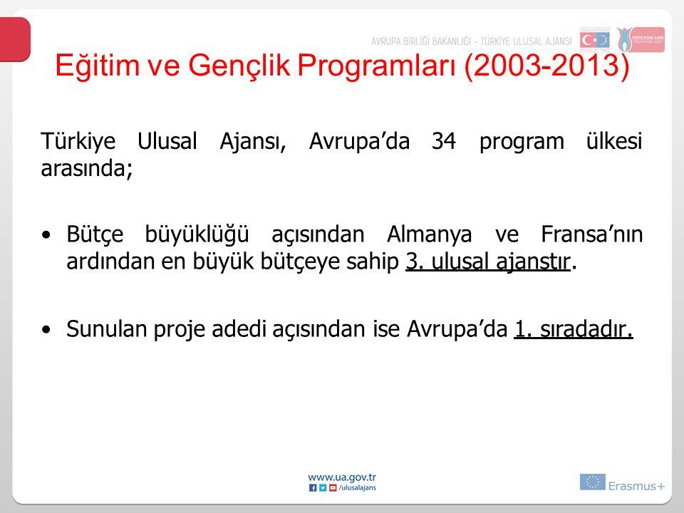 Türkiye arasında; UlusalAjansı,Avrupa'da34programülkesi BütçebüyüklüğüaçısındanAlmanyaveFransa'nın ardından en büyük bütçeye sahip 3. ulusal ajanstır.
