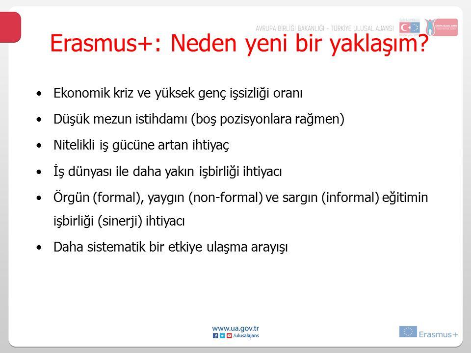 Erasmus+: Nedenyenibiryaklaşım? Ekonomik kriz ve yüksek genç işsizliği oranı Düşük mezun istihdamı (boş pozisyonlara rağmen) Nitelikli iş gücüne artan
