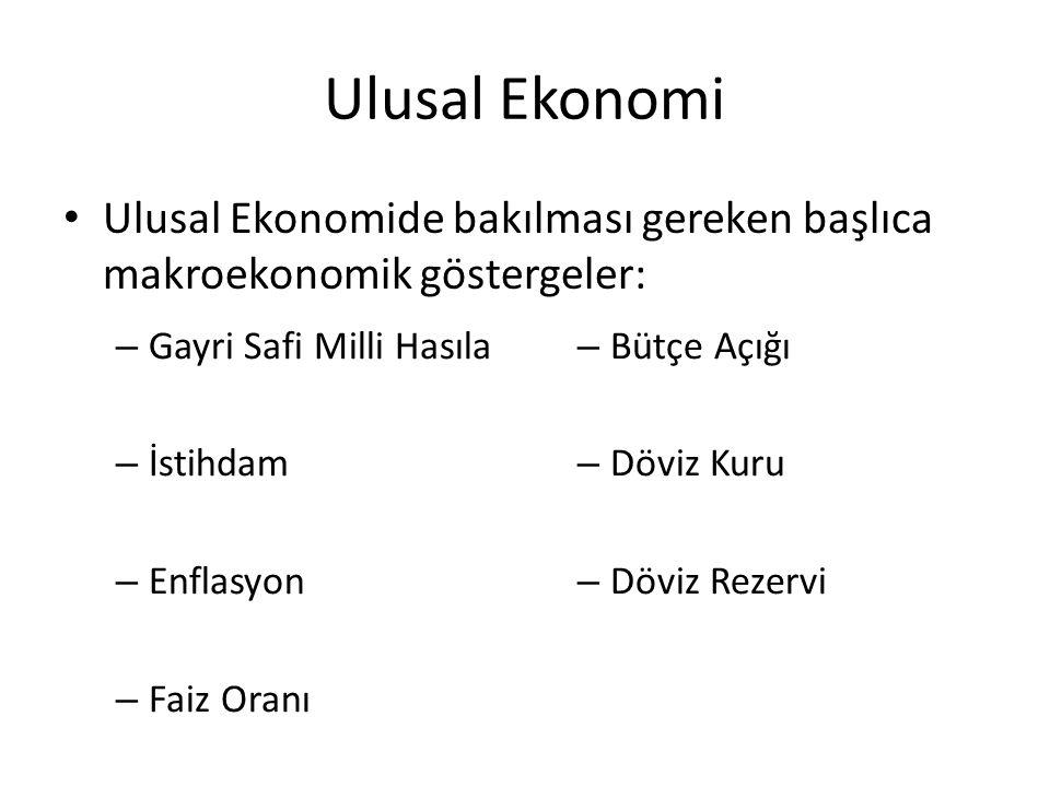 Ulusal Ekonomi Ulusal Ekonomide bakılması gereken başlıca makroekonomik göstergeler: – Gayri Safi Milli Hasıla – İstihdam – Enflasyon – Faiz Oranı – Bütçe Açığı – Döviz Kuru – Döviz Rezervi