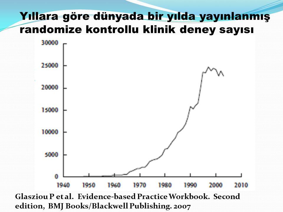 Glasziou P et al.Evidence-based Practice Workbook.