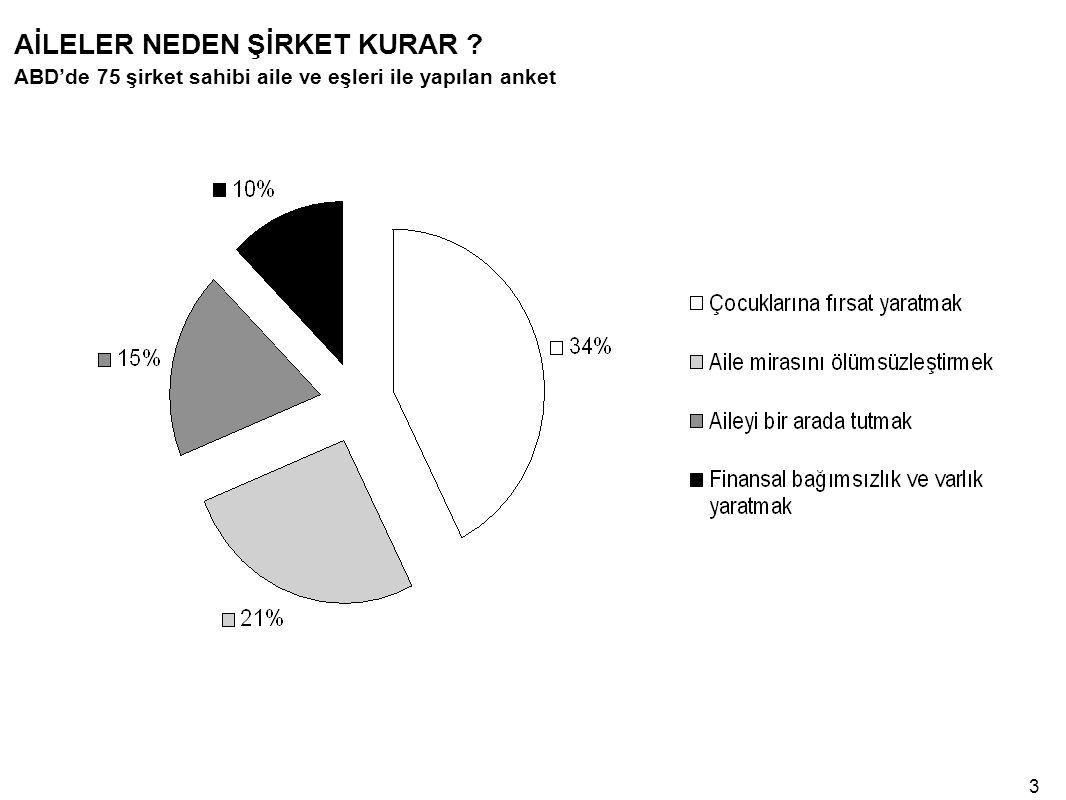 Dünya'da ve Türkiye'de Aile İşletmeleri Genel olarak, işletmelerin yapıları incelendiğinde, ortalama %85'in aile işletmesi olduğu anlaşılmaktadır.