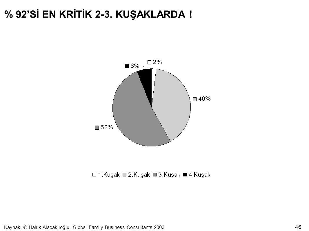 46 % 92'Sİ EN KRİTİK 2-3. KUŞAKLARDA ! Kaynak: © Haluk Alacaklıoğlu: Global Family Business Consultants;2003