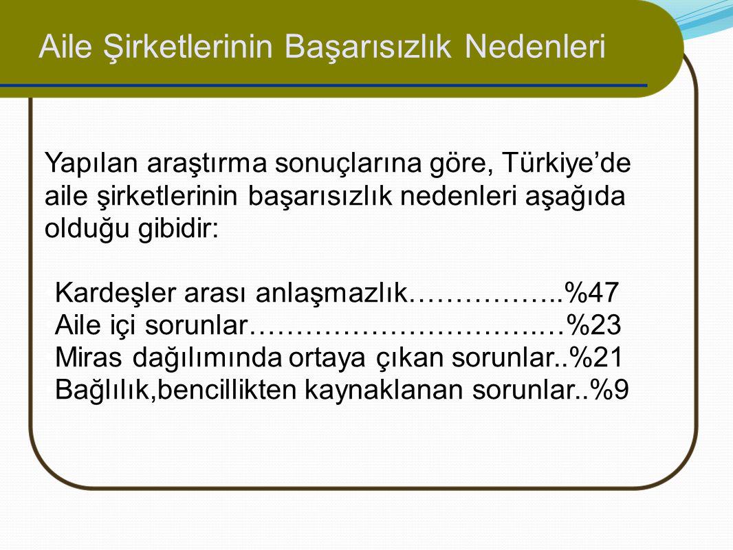 Yapılan araştırma sonuçlarına göre, Türkiye'de aile şirketlerinin başarısızlık nedenleri aşağıda olduğu gibidir: Kardeşler arası anlaşmazlık……………..%47