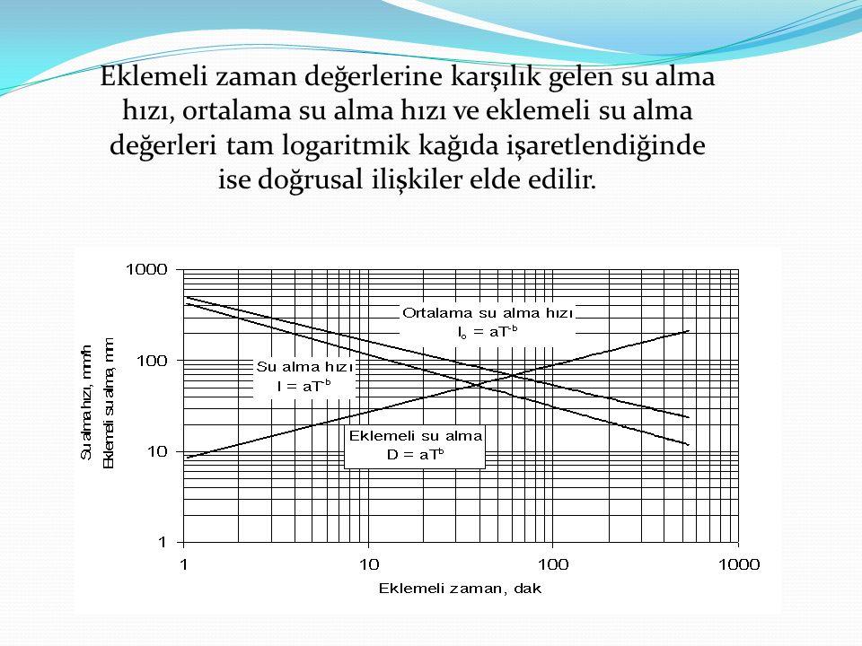 Eklemeli zaman değerlerine karşılık gelen su alma hızı, ortalama su alma hızı ve eklemeli su alma değerleri tam logaritmik kağıda işaretlendiğinde ise