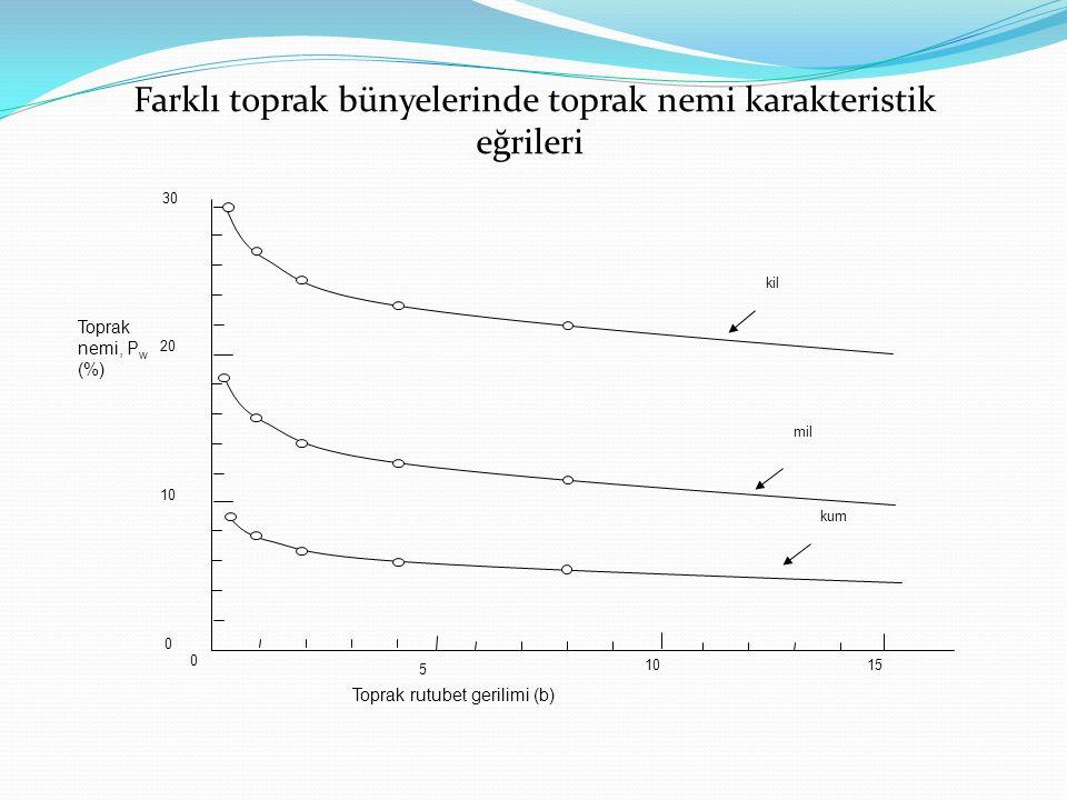 5 1015 0 0 10 20 30 kil mil kum Toprak nemi, P w (%) Toprak rutubet gerilimi (b) Farklı toprak bünyelerinde toprak nemi karakteristik eğrileri