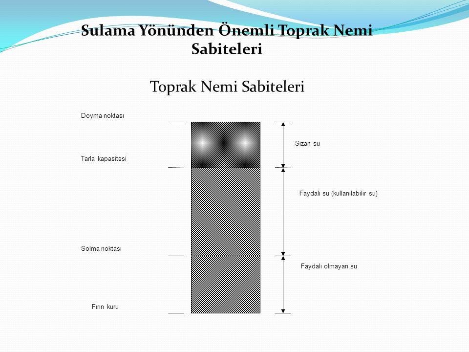 Doyma noktası Tarla kapasitesi Solma noktası Fırın kuru Faydalı olmayan su Faydalı su (kullanılabilir su) Sızan su Sulama Yönünden Önemli Toprak Nemi