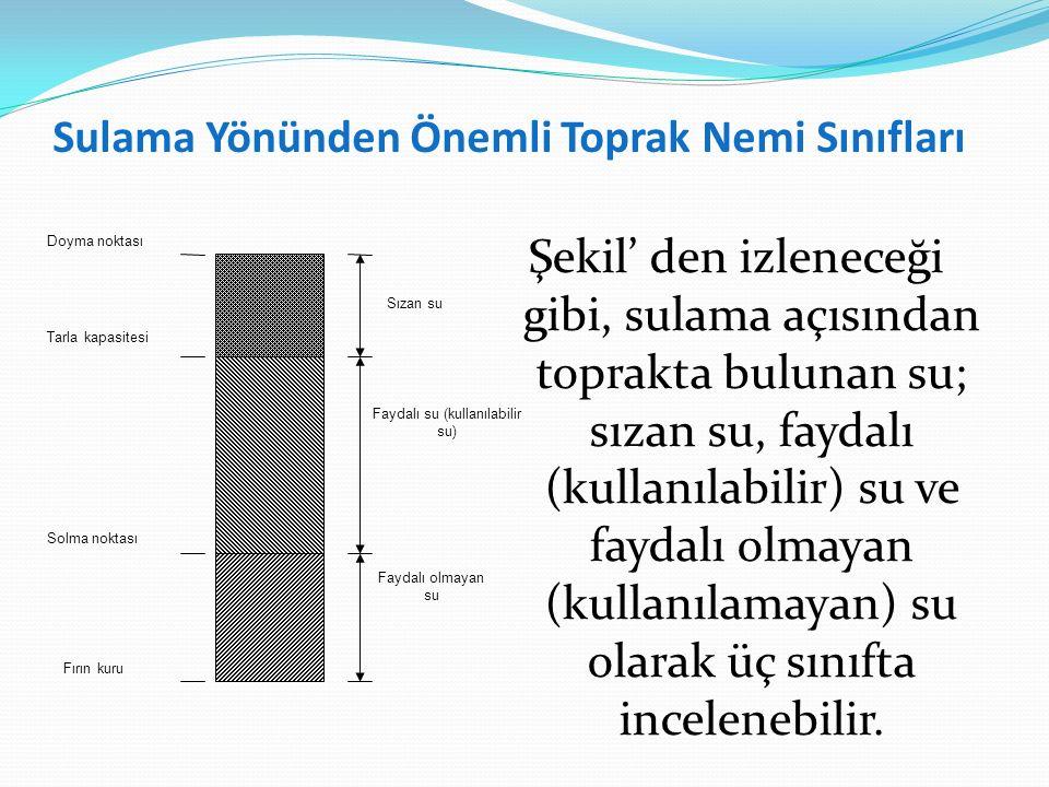 Sulama Yönünden Önemli Toprak Nemi Sınıfları Şekil' den izleneceği gibi, sulama açısından toprakta bulunan su; sızan su, faydalı (kullanılabilir) su v