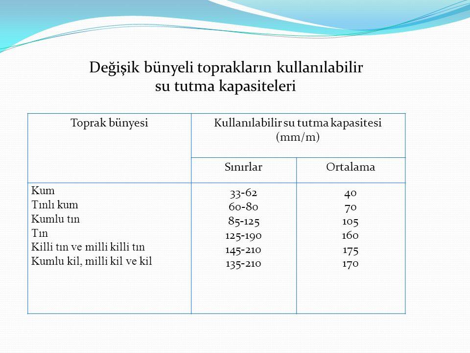 Değişik bünyeli toprakların kullanılabilir su tutma kapasiteleri Toprak bünyesiKullanılabilir su tutma kapasitesi (mm/m) SınırlarOrtalama Kum Tınlı ku