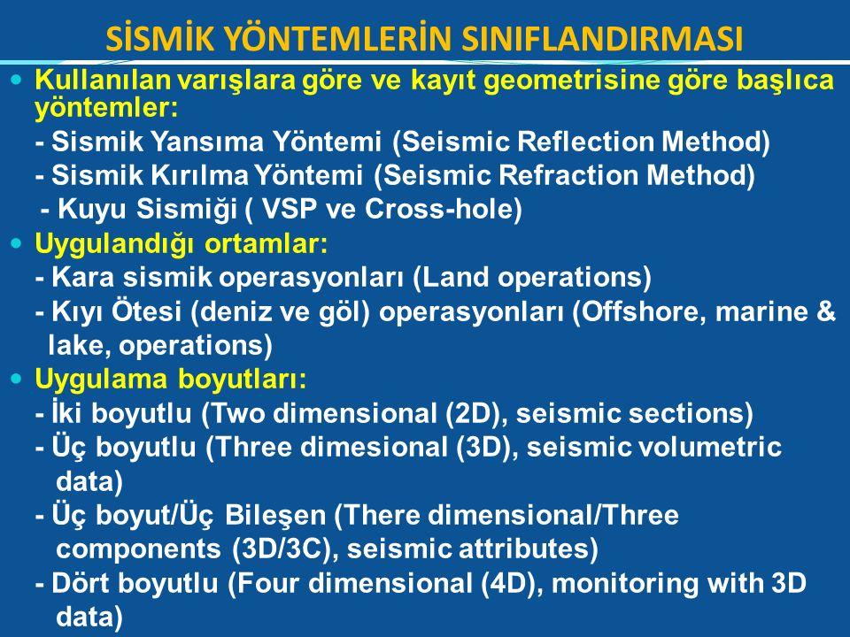 SİSMİK YÖNTEMLERİN SINIFLANDIRMASI Kullanılan varışlara göre ve kayıt geometrisine göre başlıca yöntemler: - Sismik Yansıma Yöntemi (Seismic Reflectio