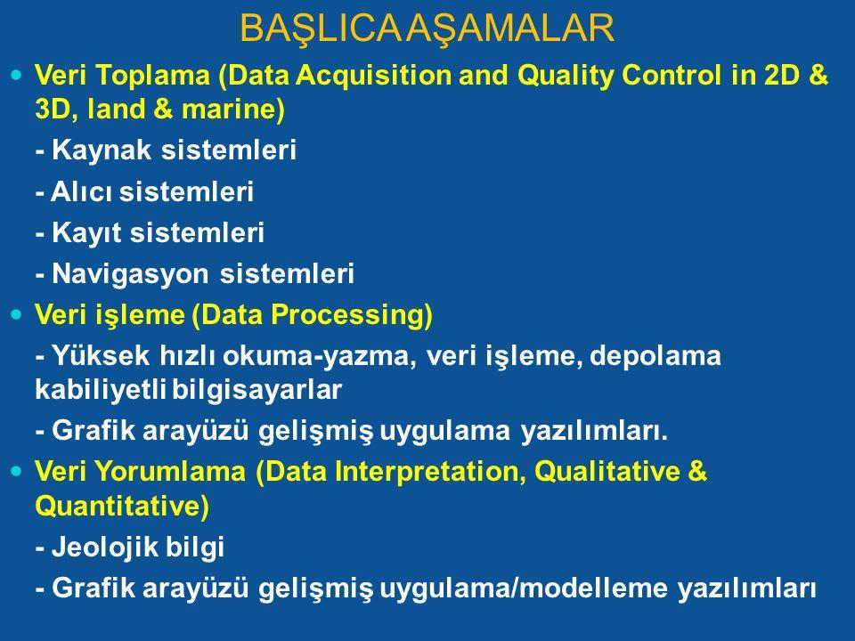 BAŞLICA AŞAMALAR Veri Toplama (Data Acquisition and Quality Control in 2D & 3D, land & marine) - Kaynak sistemleri - Alıcı sistemleri - Kayıt sistemle