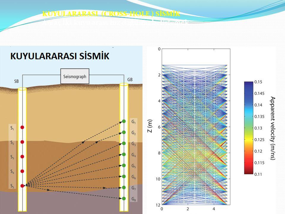 KUYULARARASI (CROSS-HOLE ) SİSMİK Amaç İki kuyu arası hız dağılımı belirlemek