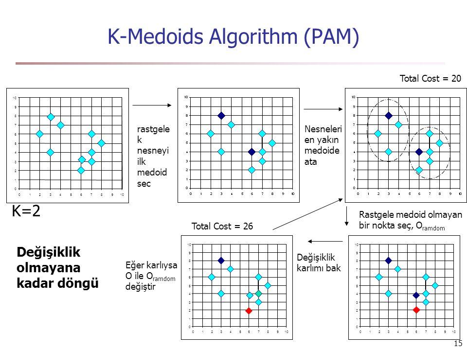 15 K-Medoids Algorithm (PAM) Total Cost = 20 0 1 2 3 4 5 6 7 8 9 10 0123456789 K=2 rastgele k nesneyi ilk medoid sec Nesneleri en yakın medoide ata Rastgele medoid olmayan bir nokta seç, O ramdom Değişiklik karlımı bak 0 1 2 3 4 5 6 7 8 9 10 0123456789 Total Cost = 26 Eğer karlıysa O ile O ramdom değiştir Değişiklik olmayana kadar döngü 0 1 2 3 4 5 6 7 8 9 10 0123456789