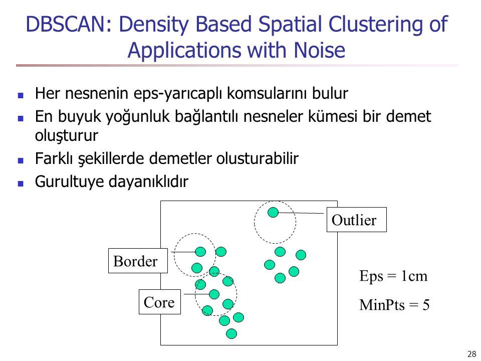 28 DBSCAN: Density Based Spatial Clustering of Applications with Noise Her nesnenin eps-yarıcaplı komsularını bulur En buyuk yoğunluk bağlantılı nesneler kümesi bir demet oluşturur Farklı şekillerde demetler olusturabilir Gurultuye dayanıklıdır Core Border Outlier Eps = 1cm MinPts = 5
