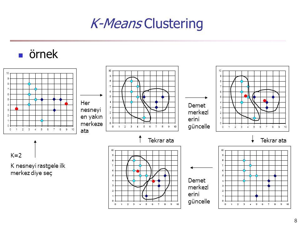 8 K-Means Clustering örnek 0 1 2 3 4 5 6 7 8 9 10 0123456789 0 1 2 3 4 5 6 7 8 9 0123456789 K=2 K nesneyi rastgele ilk merkez diye seç Her nesneyi en