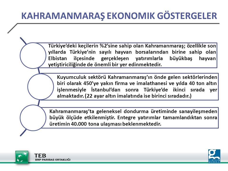 11 Türkiye'deki keçilerin %2'sine sahip olan Kahramanmaraş; özellikle son yıllarda Türkiye'nin sayılı hayvan borsalarından birine sahip olan Elbistan ilçesinde gerçekleşen yatırımlarla büyükbaş hayvan yetiştiriciliğinde de önemli bir yer edinmektedir.