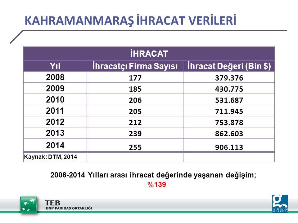 13 İHRACAT Yılİhracatçı Firma Sayısıİhracat Değeri (Bin $) 2008 177379.376 2009 185430.775 2010 206531.687 2011 205711.945 2012 212753.878 2013 239862.603 2014 255906.113 Kaynak: DTM, 2014 2008-2014 Yılları arası ihracat değerinde yaşanan değişim; %139 KAHRAMANMARAŞ İHRACAT VERİLERİ