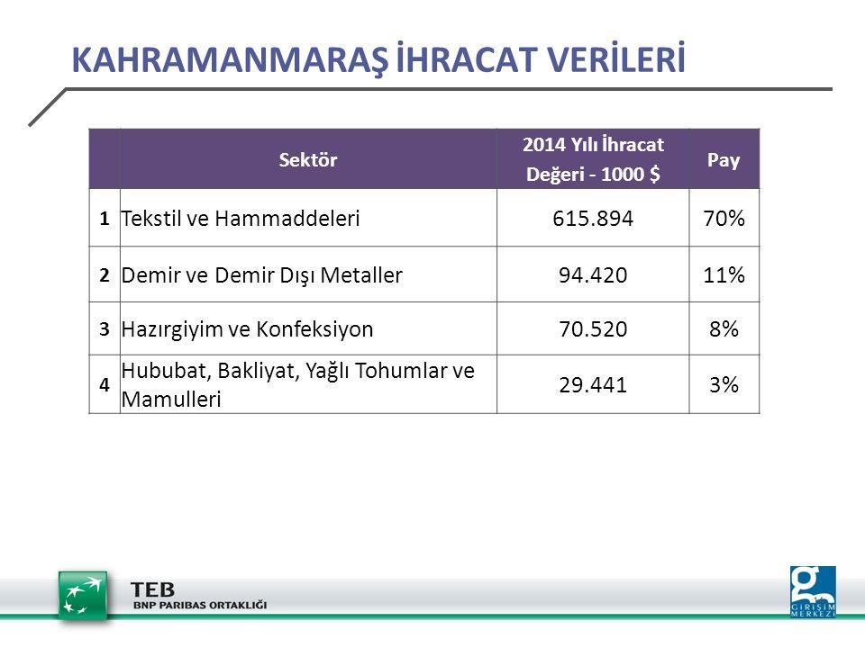 14 Sektör 2014 Yılı İhracat Değeri - 1000 $ Pay 1 Tekstil ve Hammaddeleri615.89470% 2 Demir ve Demir Dışı Metaller94.42011% 3 Hazırgiyim ve Konfeksiyon70.5208% 4 Hububat, Bakliyat, Yağlı Tohumlar ve Mamulleri 29.4413% KAHRAMANMARAŞ İHRACAT VERİLERİ
