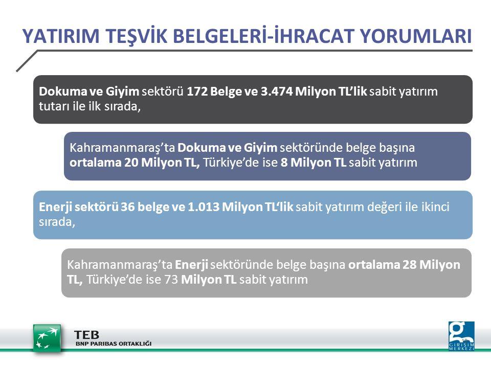 19 Dokuma ve Giyim sektörü 172 Belge ve 3.474 Milyon TL'lik sabit yatırım tutarı ile ilk sırada, Kahramanmaraş'ta Dokuma ve Giyim sektöründe belge başına ortalama 20 Milyon TL, Türkiye'de ise 8 Milyon TL sabit yatırım Enerji sektörü 36 belge ve 1.013 Milyon TL'lik sabit yatırım değeri ile ikinci sırada, Kahramanmaraş'ta Enerji sektöründe belge başına ortalama 28 Milyon TL, Türkiye'de ise 73 Milyon TL sabit yatırım YATIRIM TEŞVİK BELGELERİ-İHRACAT YORUMLARI