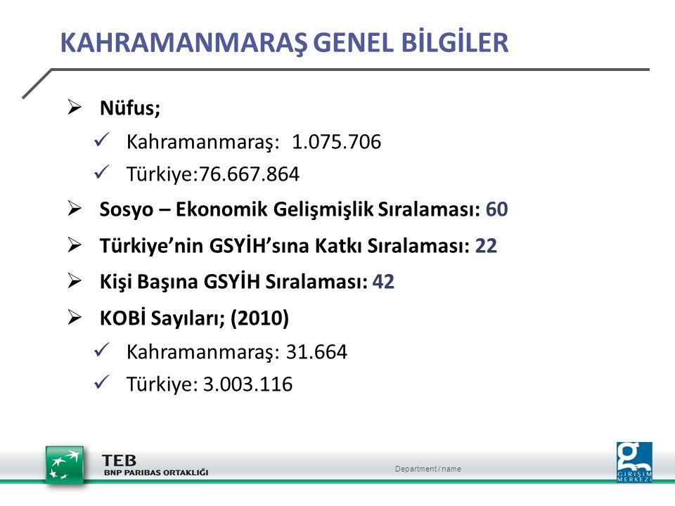 Department / name 3 KAHRAMANMARAŞ GENEL BİLGİLER  Nüfus; Kahramanmaraş: 1.075.706 Türkiye:76.667.864  Sosyo – Ekonomik Gelişmişlik Sıralaması: 60  Türkiye'nin GSYİH'sına Katkı Sıralaması: 22  Kişi Başına GSYİH Sıralaması: 42  KOBİ Sayıları; (2010) Kahramanmaraş: 31.664 Türkiye: 3.003.116