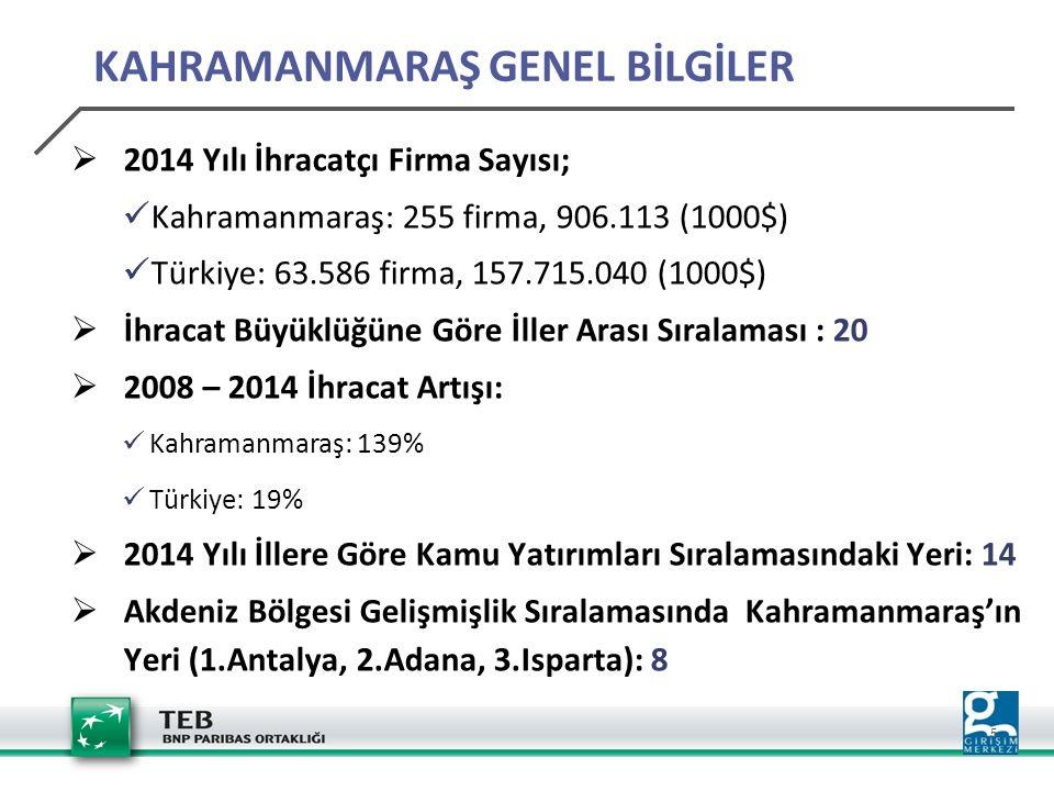 5  2014 Yılı İhracatçı Firma Sayısı; Kahramanmaraş: 255 firma, 906.113 (1000$) Türkiye: 63.586 firma, 157.715.040 (1000$)  İhracat Büyüklüğüne Göre İller Arası Sıralaması : 20  2008 – 2014 İhracat Artışı: Kahramanmaraş: 139% Türkiye: 19%  2014 Yılı İllere Göre Kamu Yatırımları Sıralamasındaki Yeri: 14  Akdeniz Bölgesi Gelişmişlik Sıralamasında Kahramanmaraş'ın Yeri (1.Antalya, 2.Adana, 3.Isparta): 8