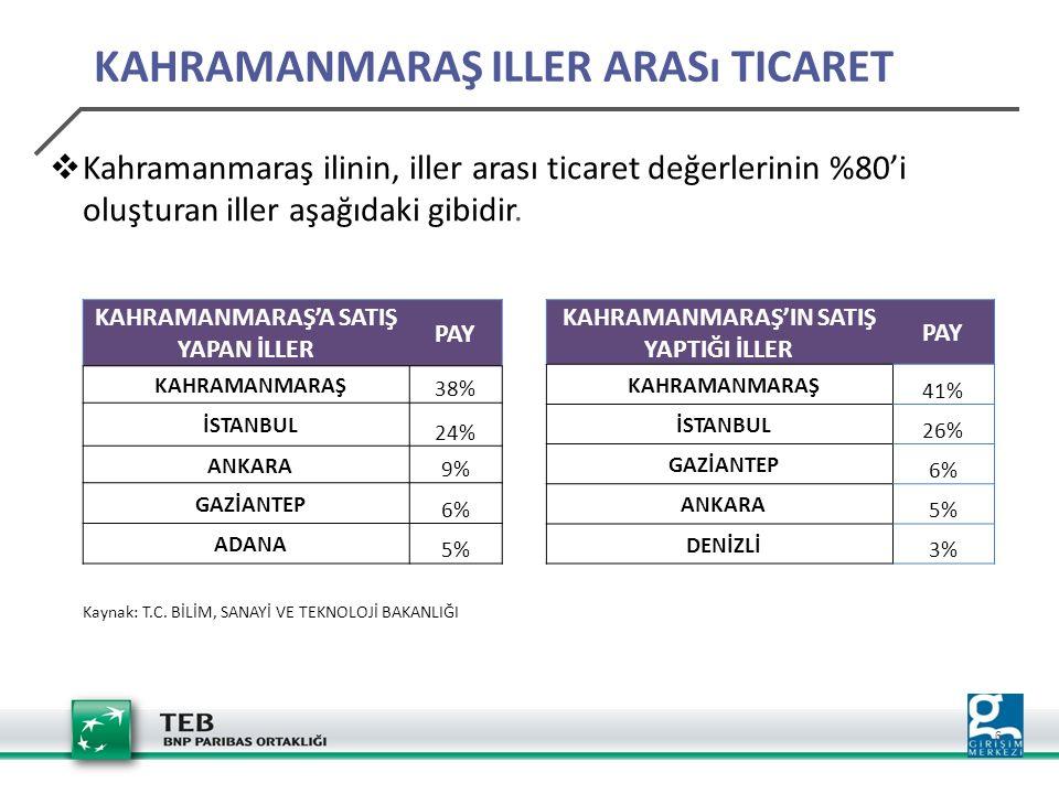 7 KAHRAMANMARAŞ İLININ REKABET ÖZELLIKLERI Genel Rekabette 81 il içerisinde 34.