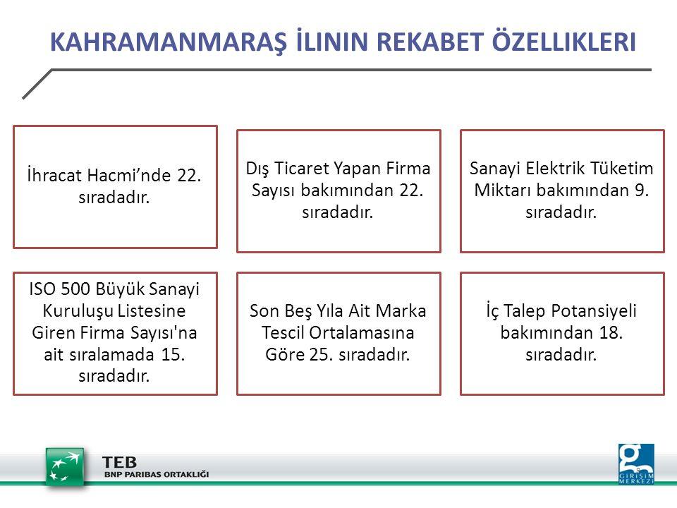 9 KAHRAMANMARAŞ'TA GIRIŞIMCILIK  Önümüzdeki üç yıl içinde girişimcilik faaliyetinde bulunmak isteyenlerin oranı Türkiye genelinde %35 iken Kahramanmaraş'ta %31'dir.
