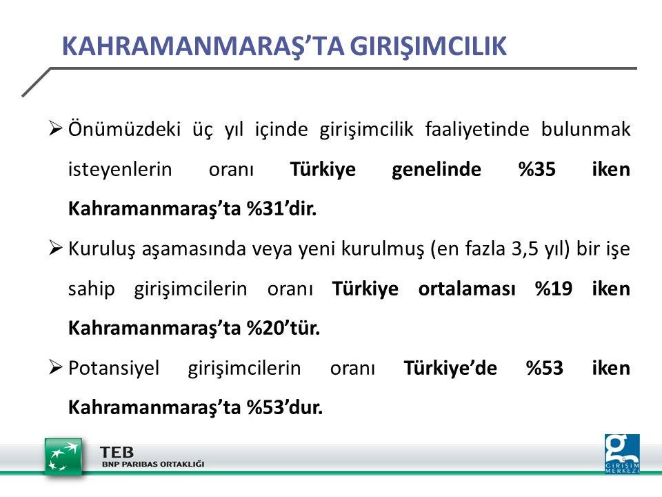 10 Türkiye'de üretilen ipliğin %26'sının ve dokuma kumaşın %10'unun üretiminin K.Maraş'ta yapılıyor olması ilin tekstil yönünden gelişmiş olduğunun göstergesidir.