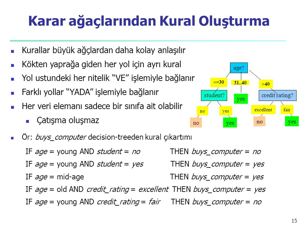 age? student?credit rating? <=30 >40 noyes 31..40 no fairexcellent yesno Ör: buys_computer decision-treeden kural çıkartımı IF age = young AND student