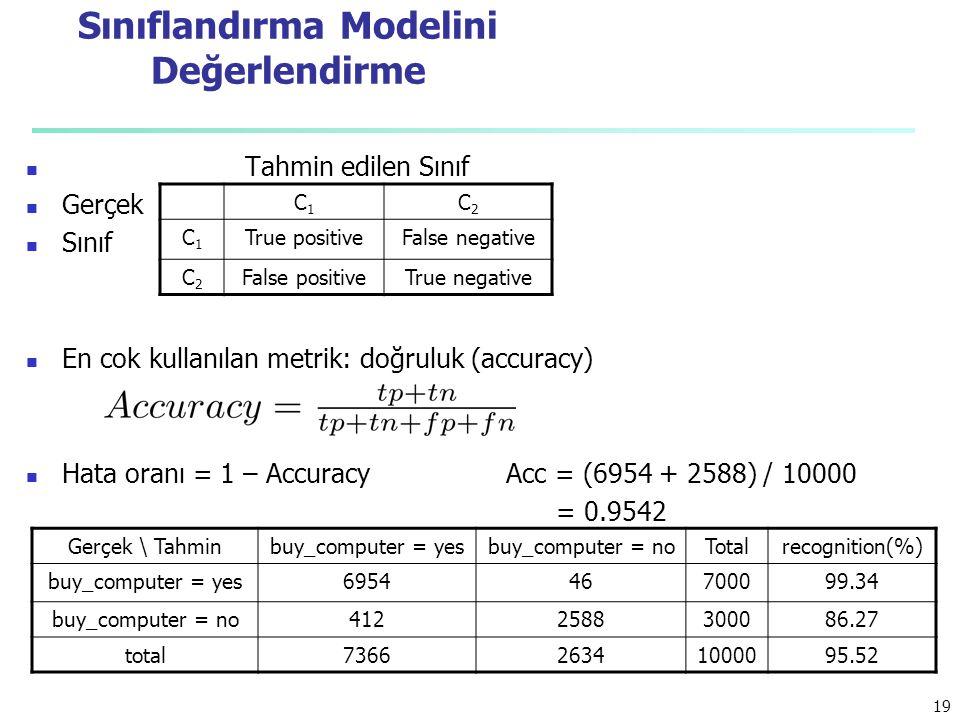 Sınıflandırma Modelini Değerlendirme Tahmin edilen Sınıf Gerçek Sınıf En cok kullanılan metrik: doğruluk (accuracy) Hata oranı = 1 – AccuracyAcc = (6954 + 2588) / 10000 = 0.9542 Gerçek \ Tahminbuy_computer = yesbuy_computer = noTotalrecognition(%) buy_computer = yes695446700099.34 buy_computer = no4122588300086.27 total736626341000095.52 C1C1 C2C2 C1C1 True positiveFalse negative C2C2 False positiveTrue negative 19